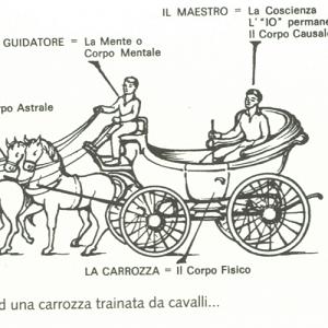 metafora della carrozza, Gurdjieff, l'uomo e le sue personalità, l'Io o centro di gravità permanente